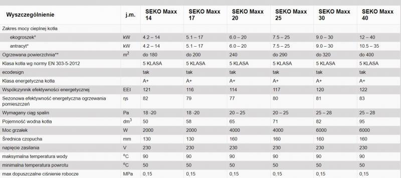 Maxx Le tabela